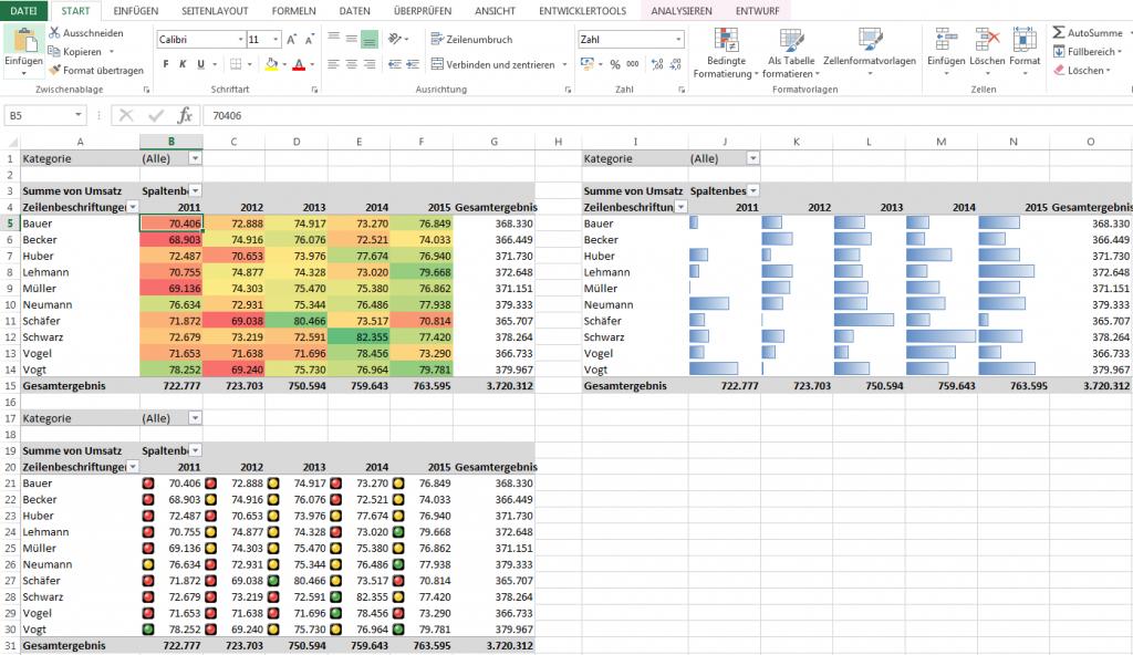 Pivot-Tabelle Bedingte Formatierung