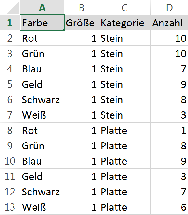 Pivot-Tabelle Ausgangsdaten