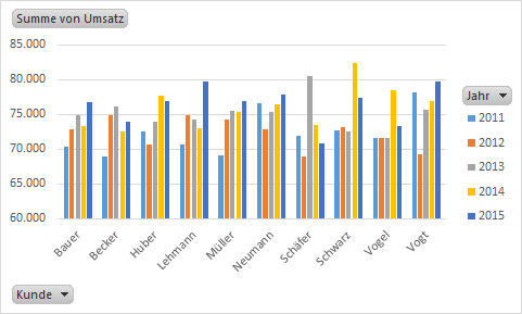 Pivot-Tabellen Pivot-Charts