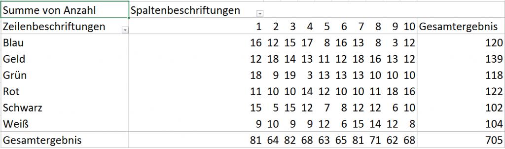 Pivot-Tabelle Ergebnis