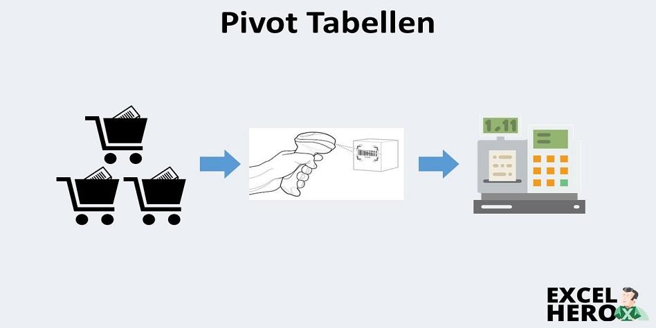Pivot-Tabellen Alltagsbeispiel