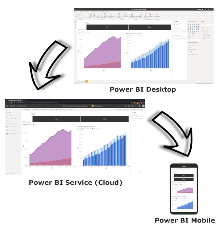 Desktop Cloud und Mobile